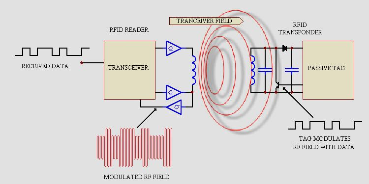 RFID basics by Priority 1 Design