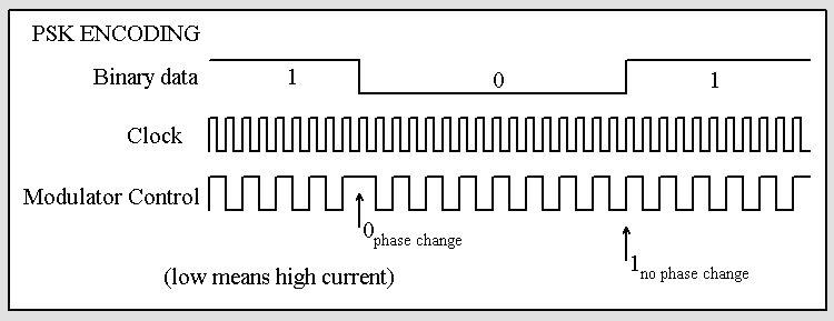 EM4100 protocol description